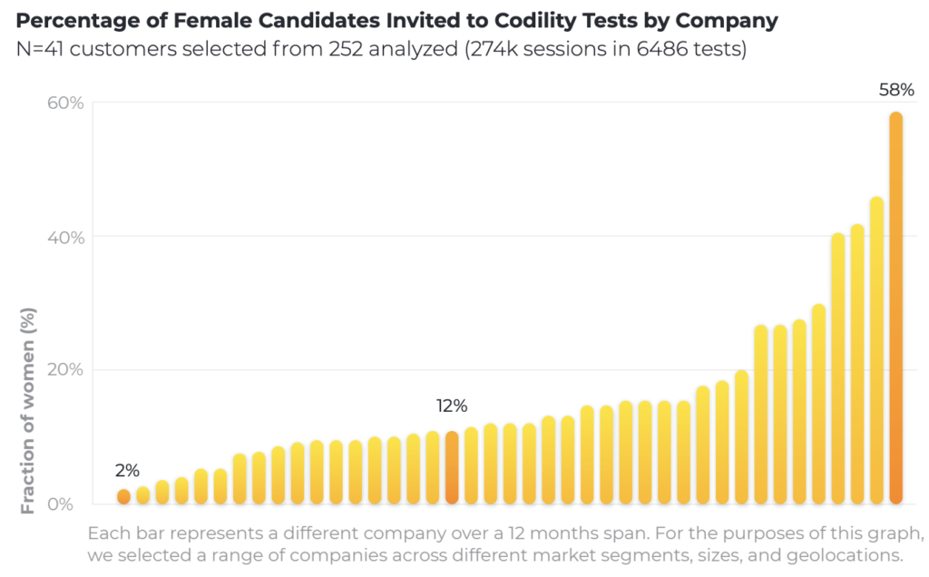 Percentage-of-Female-Candidates-Invited-to-Codility-Tests-by-Company