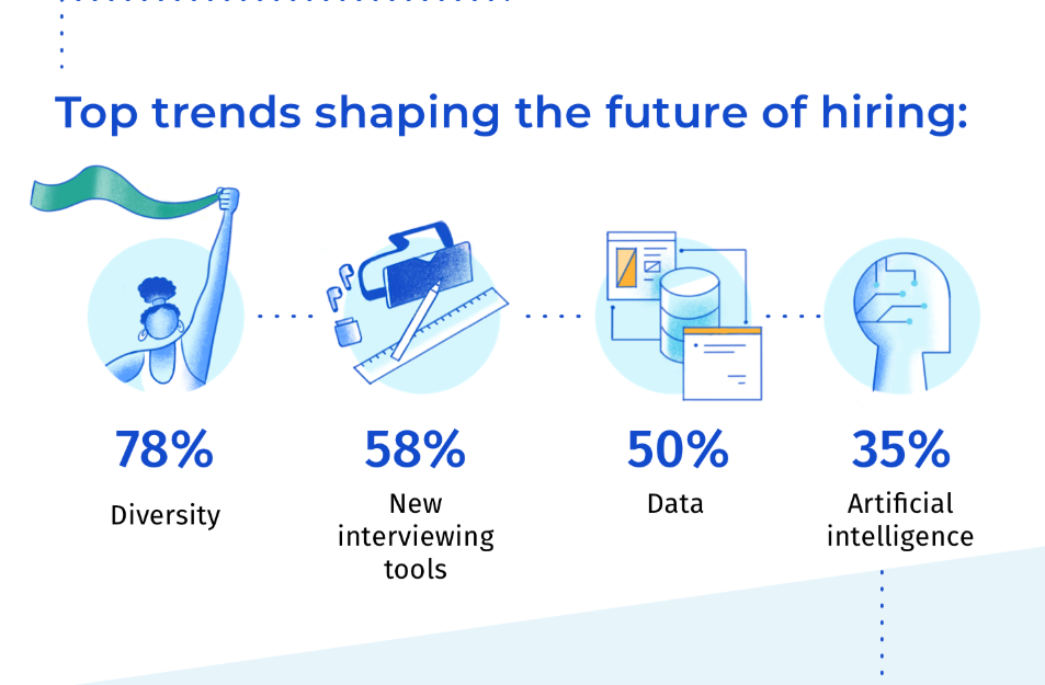 Codility technical hiring trends graphic