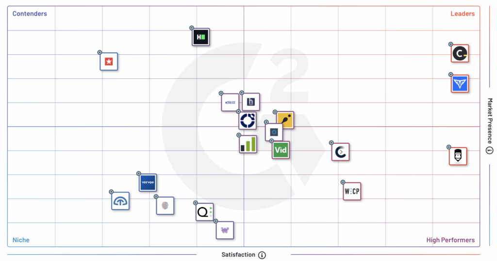 Codility takes the top spot as G2's overall #1 leader for technical skills screening software.